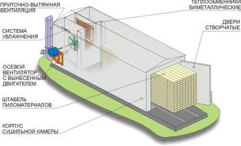схема сушильной камеры для древесины